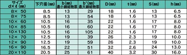 フリップボルト ジオメット サイズ仕様表