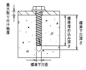 プレコンアンカー下穴表
